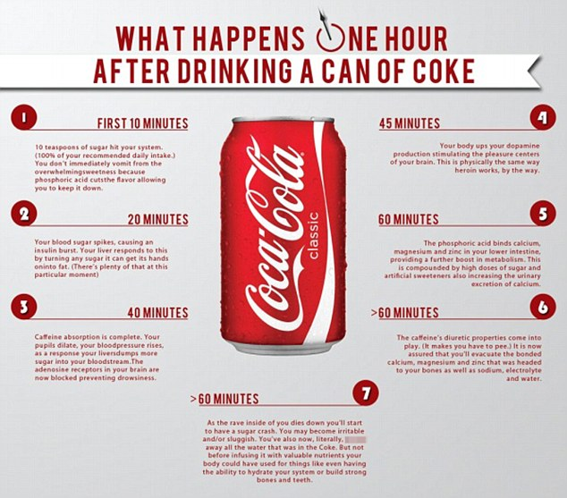 Effects of coke on the body for 1 hour