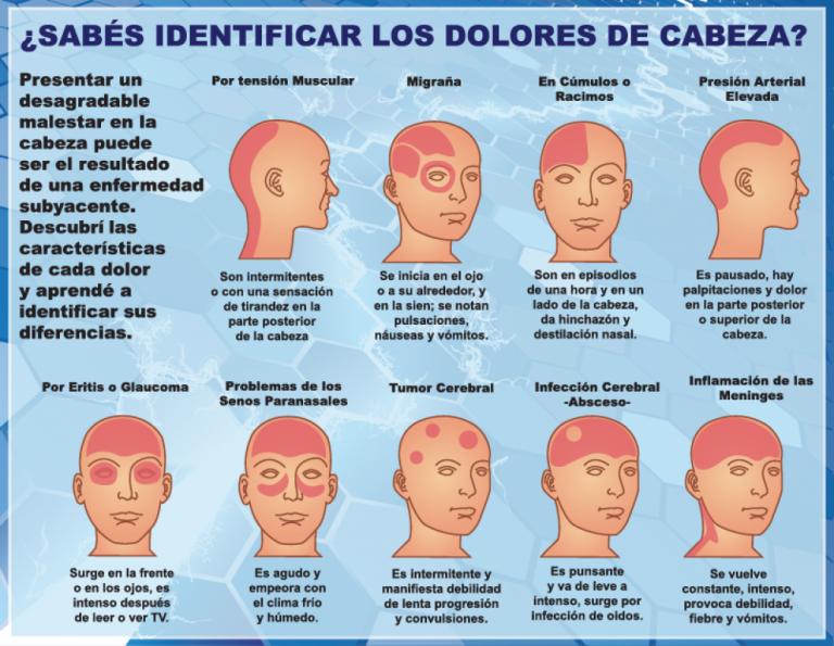 Dolor de cabeza en un lado del ojo de la cabeza